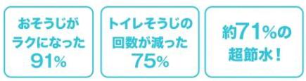 おそうじがラクになった91% トイレそうじの回数が減った75% 約71%の超節水!