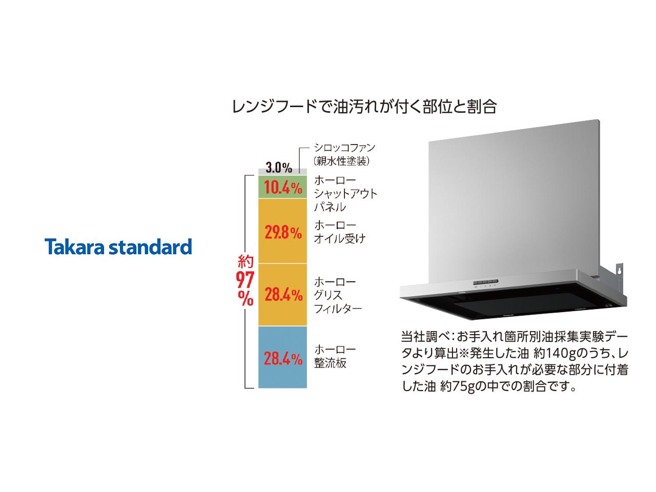 画像:Takara standard レンジフード